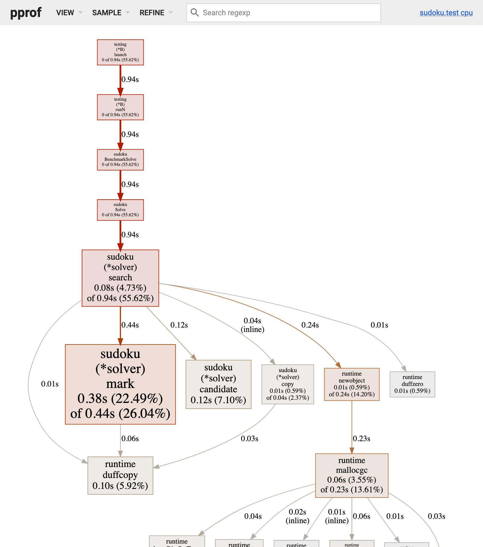 3 - CPU profile of Solve
