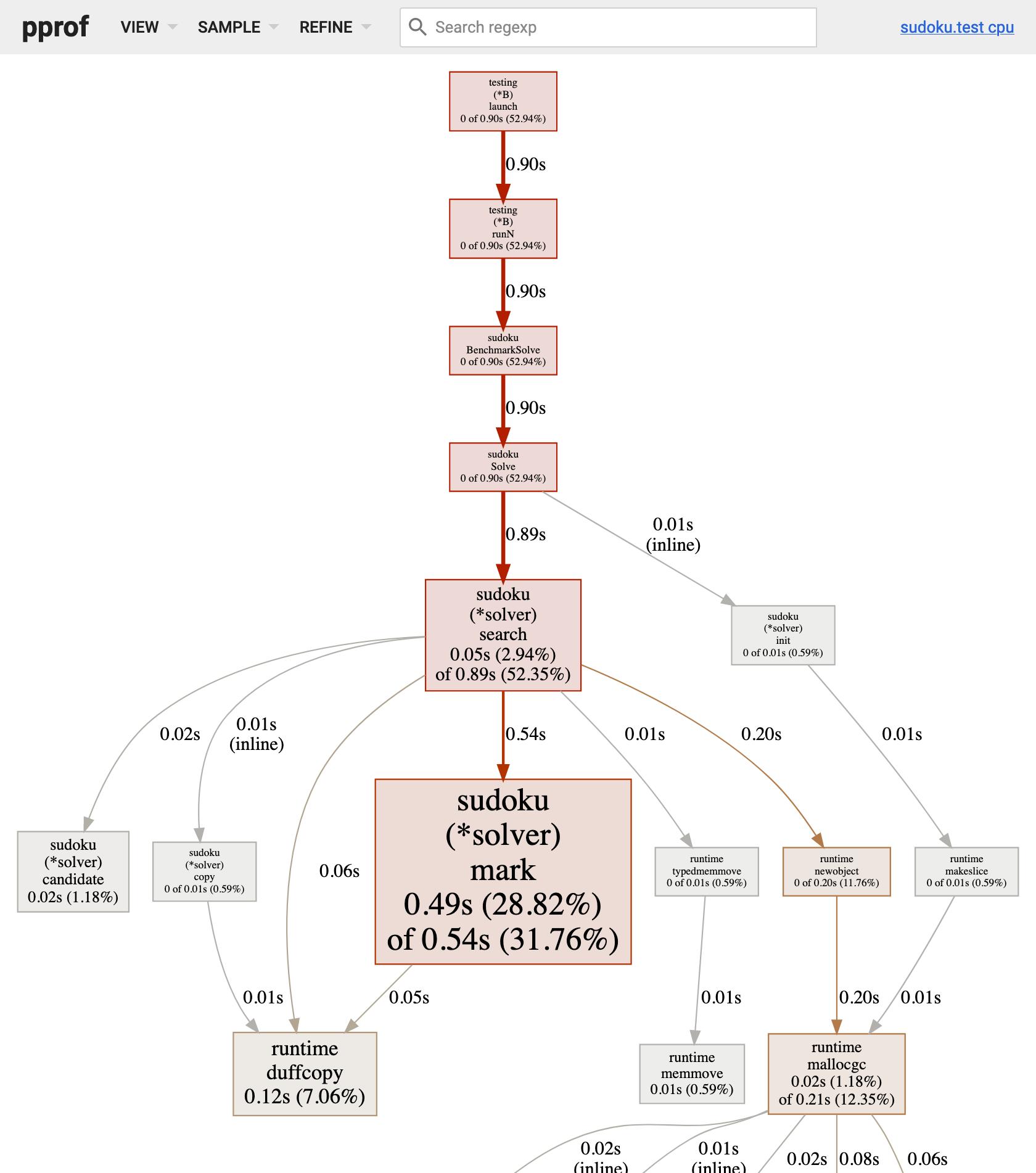 4 - CPU profile of Solve