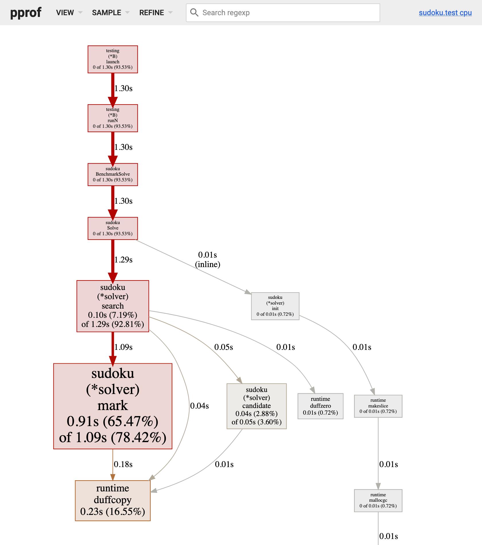 9 - CPU profile of Solve